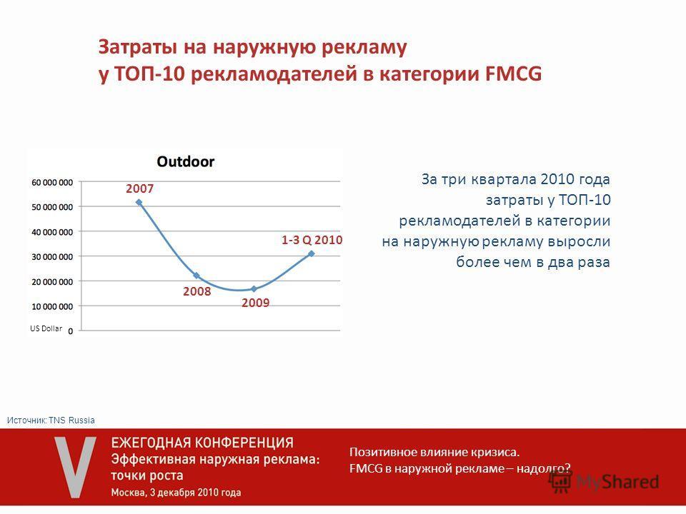 Затраты на наружную рекламу у ТОП-10 рекламодателей в категории FMCG 2007 2008 2009 1-3 Q 2010 За три квартала 2010 года затраты у ТОП-10 рекламодателей в категории на наружную рекламу выросли более чем в два раза Позитивное влияние кризиса. FMCG в н