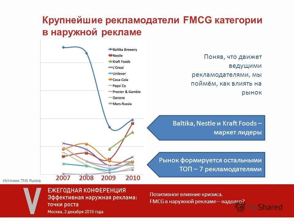 Позитивное влияние кризиса. FMCG в наружной рекламе – надолго? Крупнейшие рекламодатели FMCG категории в наружной рекламе 2007200820092010 Рынок формируется остальными ТОП – 7 рекламодателями Baltika, Nestle и Kraft Foods – маркет лидеры Источник: TN