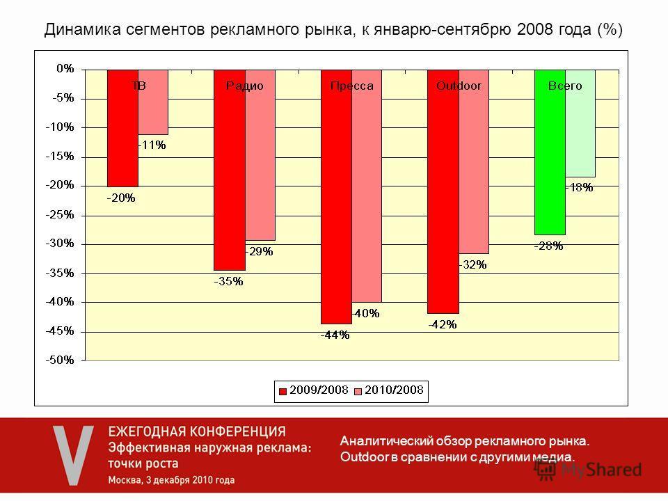 Аналитический обзор рекламного рынка. Outdoor в сравнении с другими медиа. Динамика сегментов рекламного рынка, к январю-сентябрю 2008 года (%)