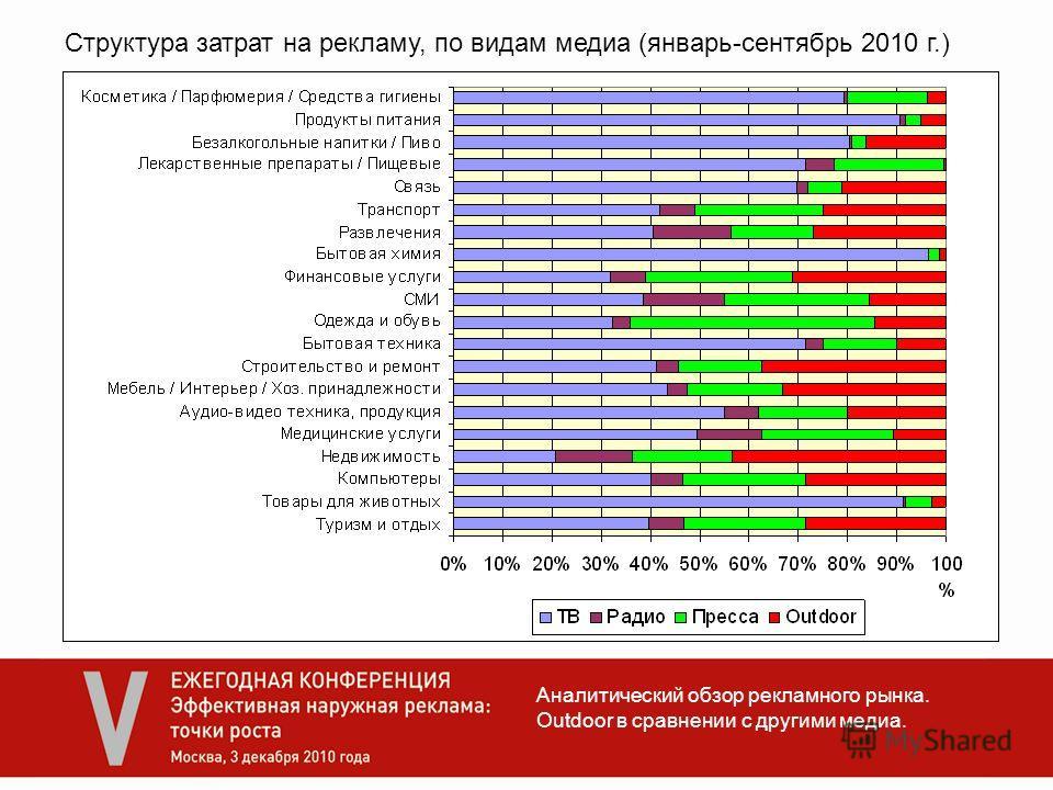 Структура затрат на рекламу, по видам медиа (январь-сентябрь 2010 г.) Аналитический обзор рекламного рынка. Outdoor в сравнении с другими медиа.