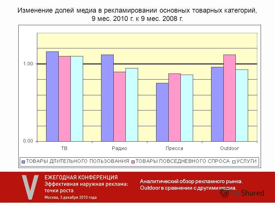 Аналитический обзор рекламного рынка. Outdoor в сравнении с другими медиа. Изменение долей медиа в рекламировании основных товарных категорий, 9 мес. 2010 г. к 9 мес. 2008 г.