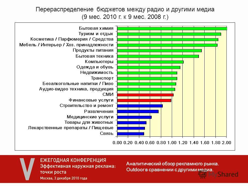 Аналитический обзор рекламного рынка. Outdoor в сравнении с другими медиа. Перераспределение бюджетов между радио и другими медиа (9 мес. 2010 г. к 9 мес. 2008 г.)