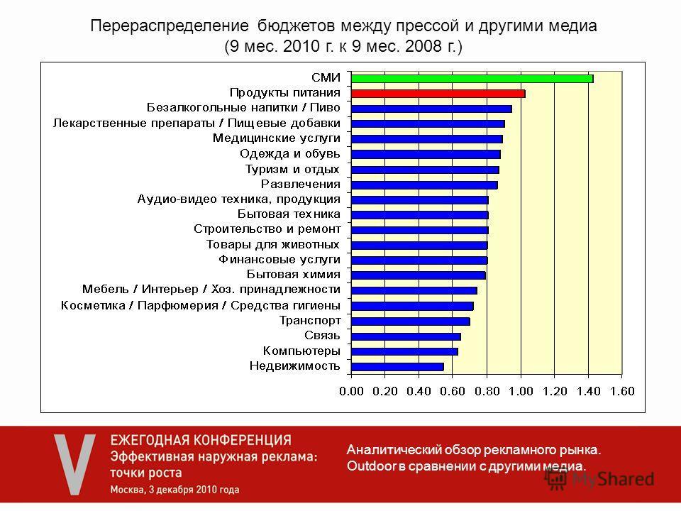 Аналитический обзор рекламного рынка. Outdoor в сравнении с другими медиа. Перераспределение бюджетов между прессой и другими медиа (9 мес. 2010 г. к 9 мес. 2008 г.)