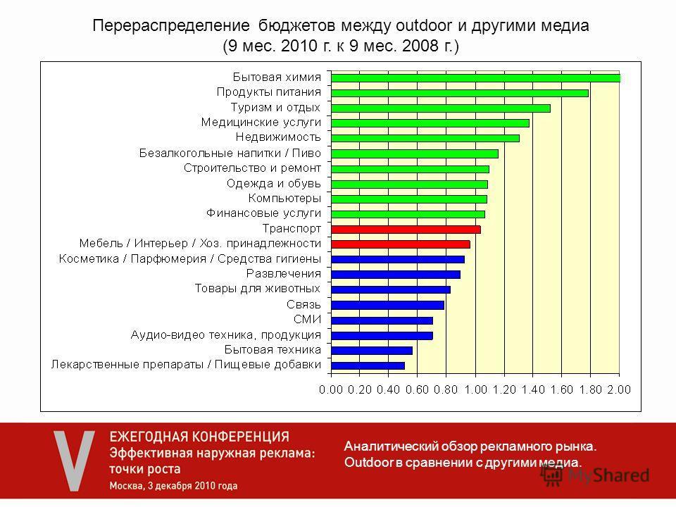 Аналитический обзор рекламного рынка. Outdoor в сравнении с другими медиа. Перераспределение бюджетов между outdoor и другими медиа (9 мес. 2010 г. к 9 мес. 2008 г.)