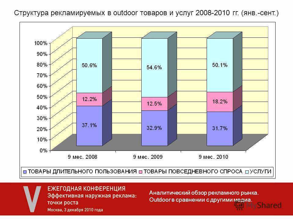 Аналитический обзор рекламного рынка. Outdoor в сравнении с другими медиа. Структура рекламируемых в outdoor товаров и услуг 2008-2010 гг. (янв.-сент.)