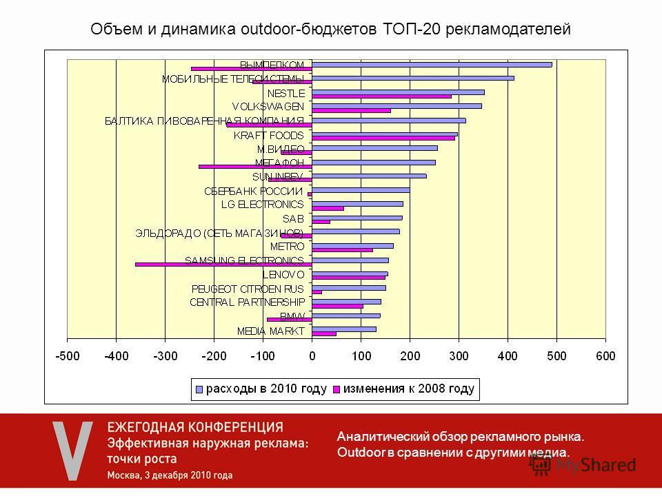 Аналитический обзор рекламного рынка. Outdoor в сравнении с другими медиа. Объем и динамика outdoor-бюджетов ТОП-20 рекламодателей