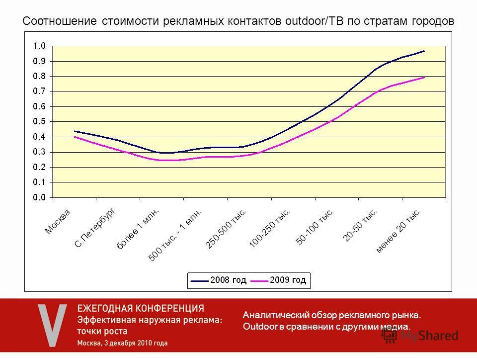 Аналитический обзор рекламного рынка. Outdoor в сравнении с другими медиа. Соотношение стоимости рекламных контактов outdoor/ТВ по стратам городов