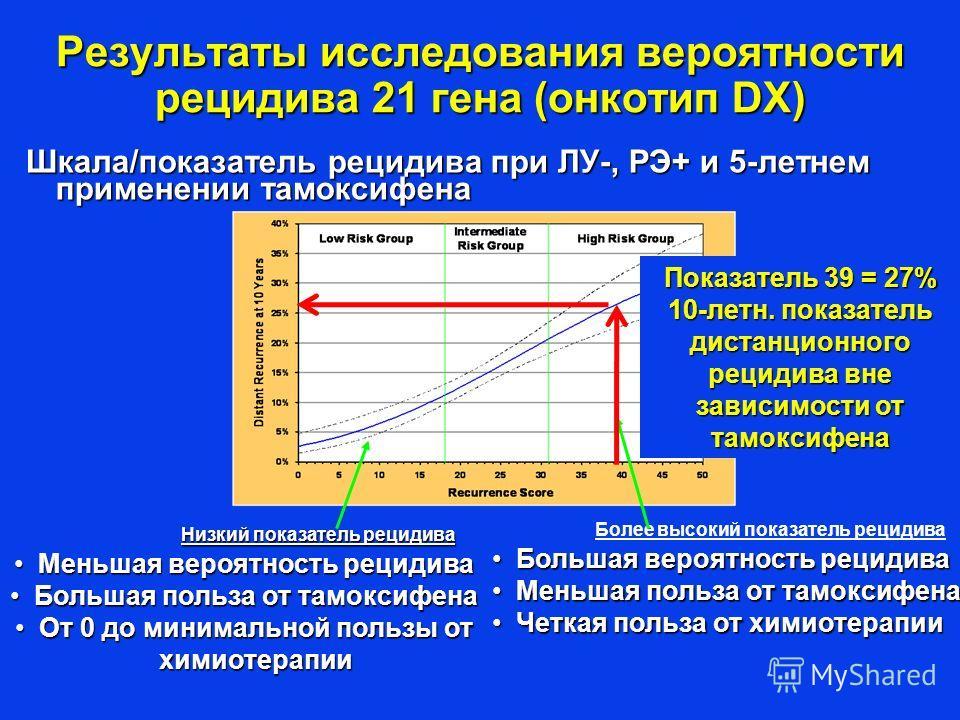 Шкала/показатель рецидива при ЛУ-, РЭ+ и 5-летнем применении тамоксифена Результаты исследования вероятности рецидива 21 гена (онкотип DX) Низкий показатель рецидива Низкий показатель рецидива Меньшая вероятность рецидиваМеньшая вероятность рецидива