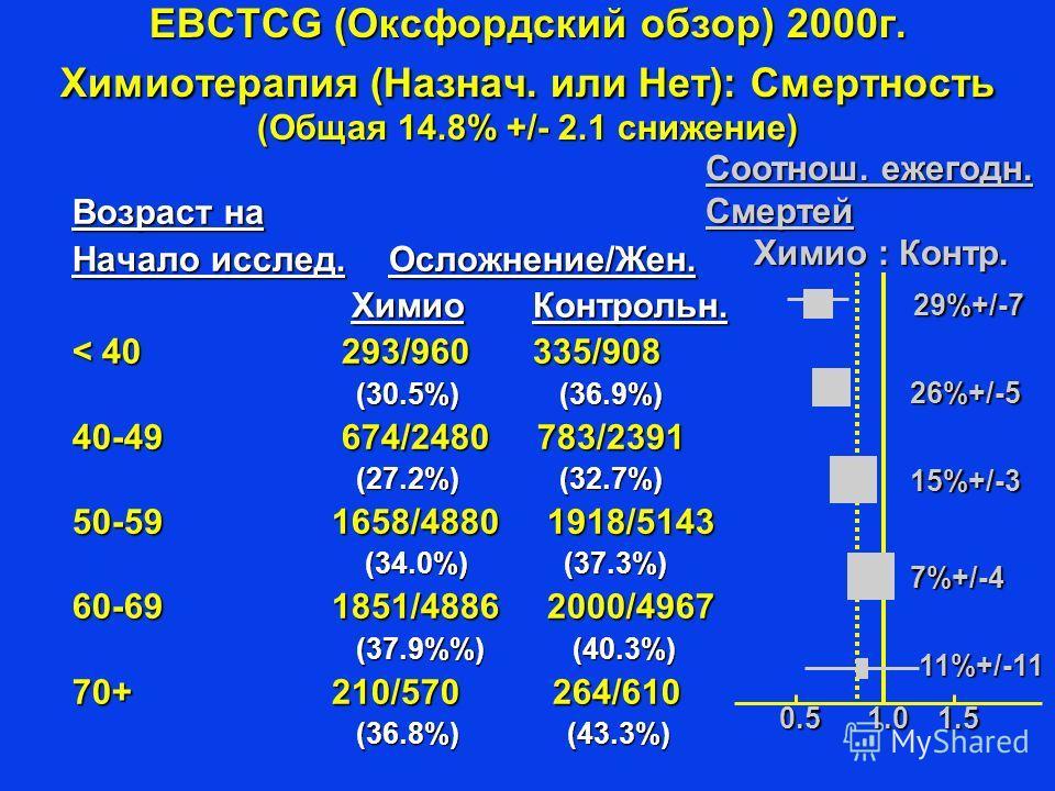 EBCTCG (Оксфордский обзор) 2000г. Химиотерапия (Назнач. или Нет): Смертность (Общая 14.8% +/- 2.1 снижение) Возраст на Начало исслед.Осложнение/Жен. Химио Контрольн. Химио Контрольн. < 40 293/960 335/908 (30.5%) (36.9%) (30.5%) (36.9%) 40-49 674/2480