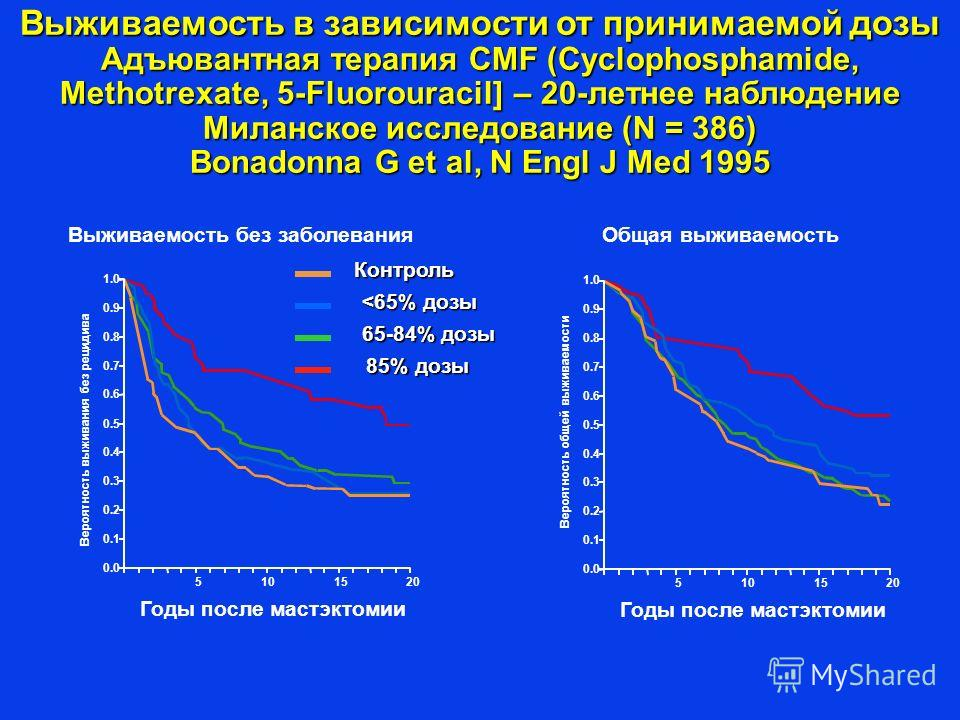 Выживаемость в зависимости от принимаемой дозы Адъювантная терапия CMF (Cyclophosphamide, Methotrexate, 5-Fluorouracil] – 20-летнее наблюдение Миланское исследование (N = 386) Bonadonna G et al, N Engl J Med 1995 0.9 1.0 0.8 0.7 0.6 0.5 0.4 0.3 0.2 0