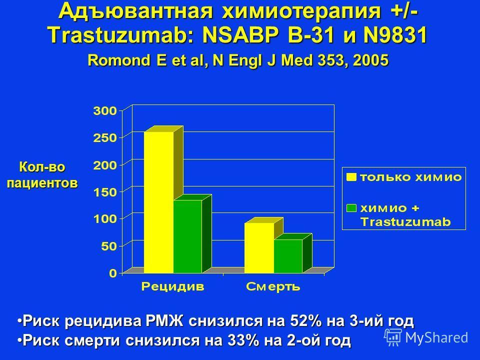Адъювантная химиотерапия +/- Trastuzumab: NSABP B-31 и N9831 Romond E et al, N Engl J Med 353, 2005 Кол-во пациентов Риск рецидива РМЖ снизился на 52% на 3-ий годРиск рецидива РМЖ снизился на 52% на 3-ий год Риск смерти снизился на 33% на 2-ой годРис