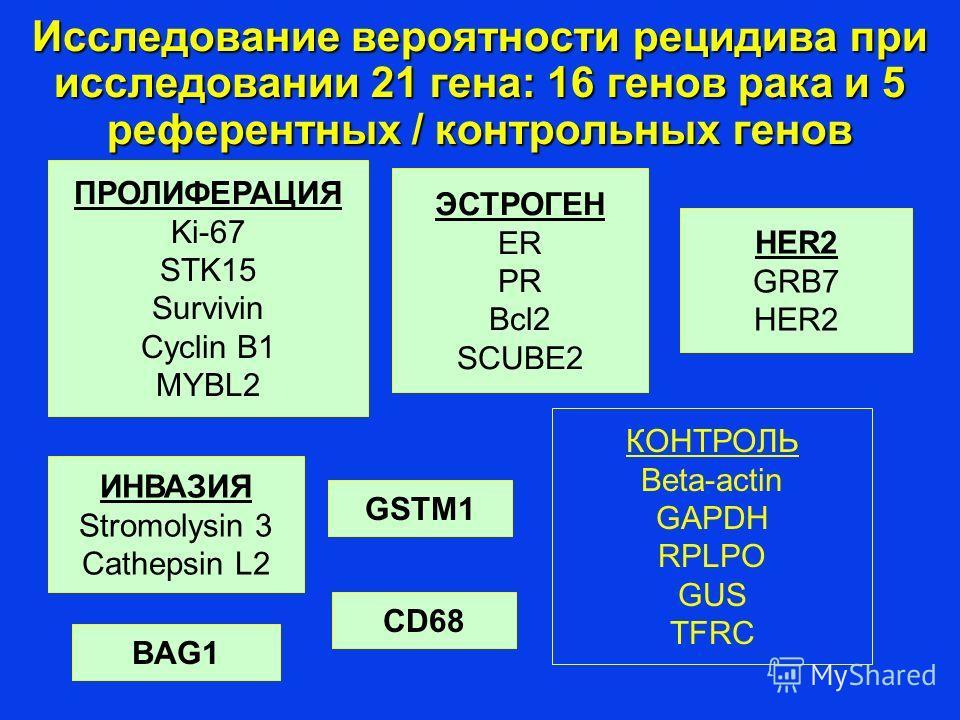 Исследование вероятности рецидива при исследовании 21 гена: 16 генов рака и 5 референтных / контрольных генов ПРОЛИФЕРАЦИЯ Ki-67 STK15 Survivin Cyclin B1 MYBL2 ЭСТРОГЕН ER PR Bcl2 SCUBE2 ИНВАЗИЯ Stromolysin 3 Cathepsin L2 HER2 GRB7 HER2 BAG1 GSTM1 КО