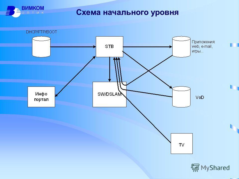 Схема начального уровня