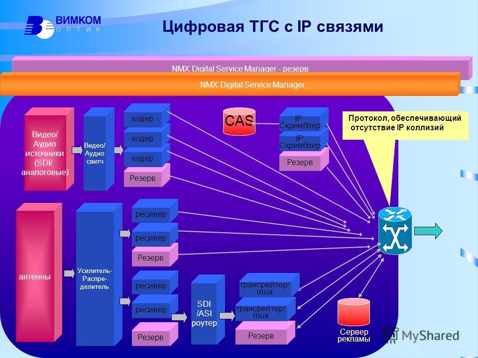 Резерв ресивер NMX Digital Service Manager - резерв NMX Digital Service Manager Протокол, обеспечивающий отсутствие IP коллизий Резерв IP Скремблер IP Скремблер CAS Видео/ Аудио источники (SDI/ аналоговые) SDI /ASI роутер Резерв кодер Цифровая ТГС с