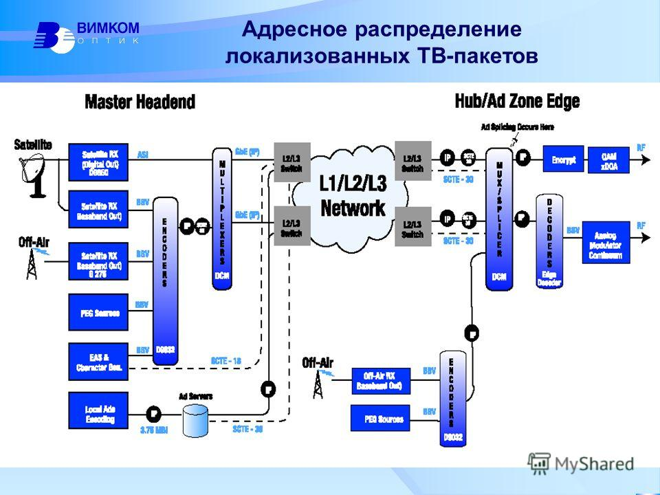 Адресное распределение локализованных ТВ-пакетов