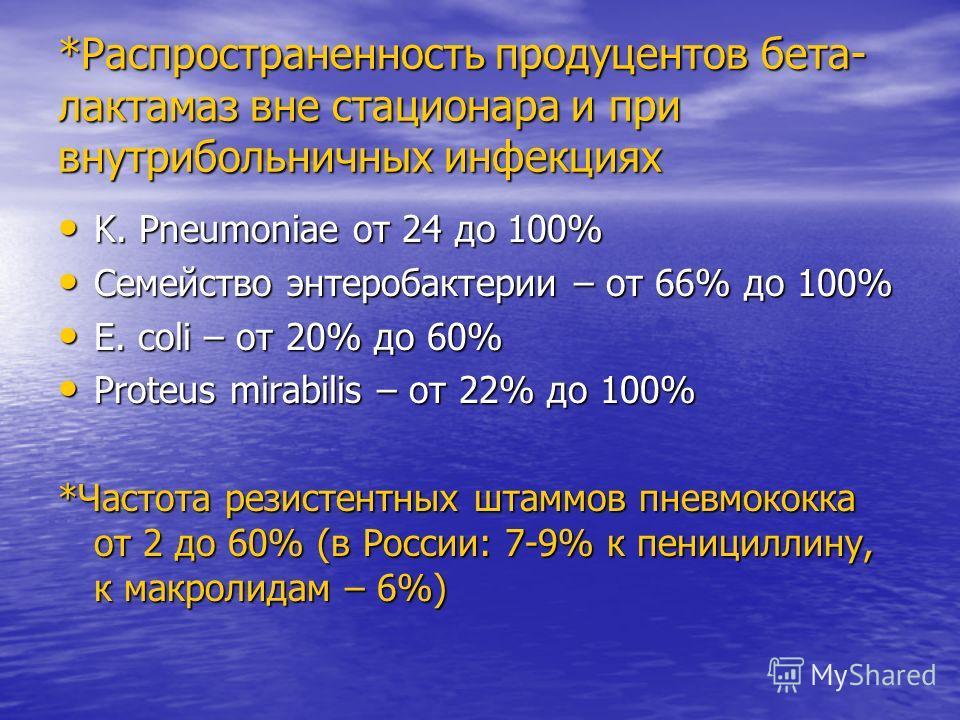*Распространенность продуцентов бета- лактамаз вне стационара и при внутрибольничных инфекциях K. Pneumoniae от 24 до 100% K. Pneumoniae от 24 до 100% Семейство энтеробактерии – от 66% до 100% Семейство энтеробактерии – от 66% до 100% E. coli – от 20