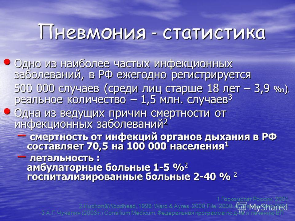 Пневмония - статистика Одно из наиболее частых инфекционных заболеваний, в РФ ежегодно регистрируется Одно из наиболее частых инфекционных заболеваний, в РФ ежегодно регистрируется 500 000 случаев (среди лиц старше 18 лет – 3,9 % 0 ), реальное количе