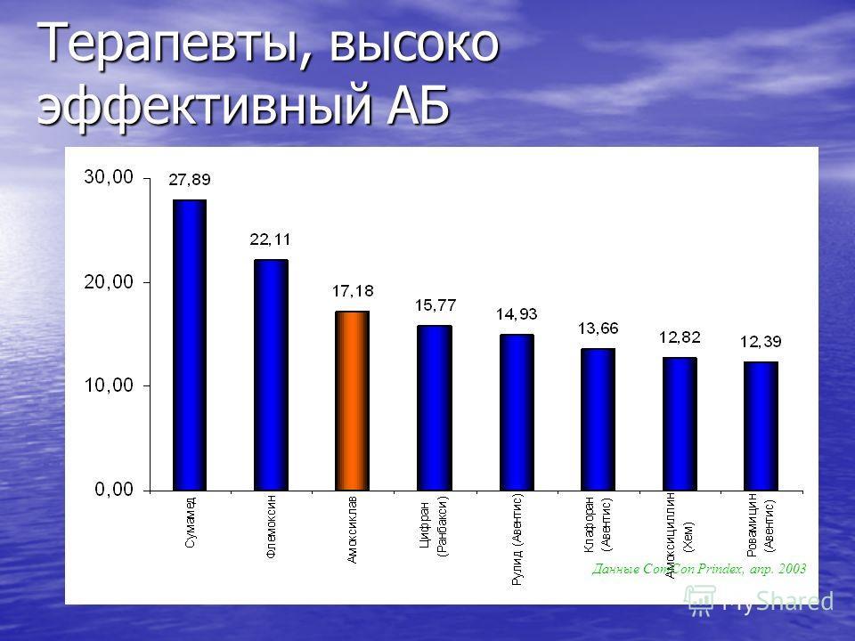 Терапевты, высоко эффективный АБ Данные СomCon Prindex, апр. 2003