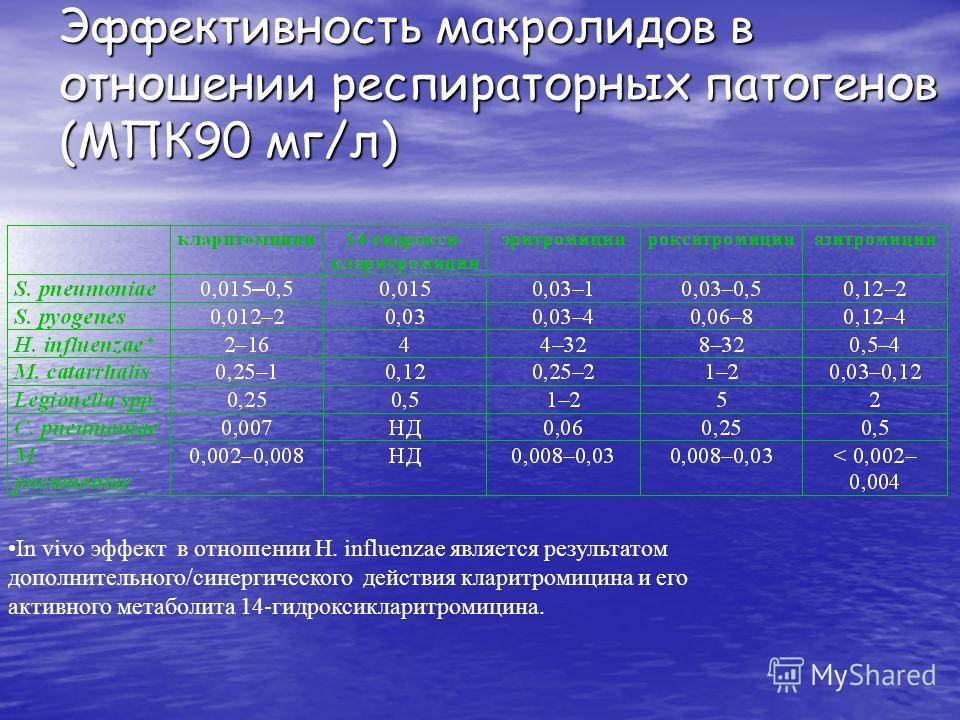 Эффективность макролидов в отношении респираторных патогенов (МПК90 мг/л) In vivo эффект в отношении H. influenzae является результатом дополнительного/синергического действия кларитромицина и его активного метаболита 14-гидроксикларитромицина.