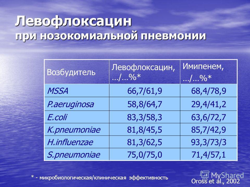 Левофлоксацин при нозокомиальной пневмонии Возбудитель Левофлоксацин, …/…%* Имипенем, …/…%* MSSA66,7/61,968,4/78,9 P.aeruginosa58,8/64,729,4/41,2 E.coli83,3/58,363,6/72,7 K.pneumoniae81,8/45,585,7/42,9 H.influenzae81,3/62,593,3/73/3 S.pneumoniae75,0/