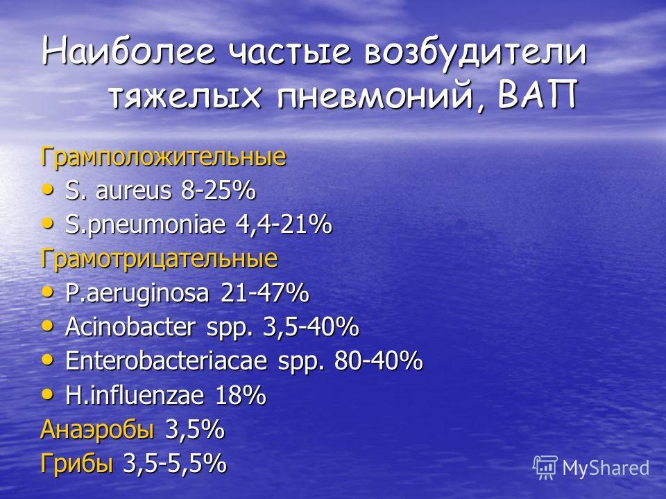 Наиболее частые возбудители тяжелых пневмоний, ВАП Грамположительные S. aureus 8-25% S. aureus 8-25% S.pneumoniae 4,4-21% S.pneumoniae 4,4-21%Грамотрицательные P.aeruginosa 21-47% P.aeruginosa 21-47% Acinobacter spp. 3,5-40% Acinobacter spp. 3,5-40%