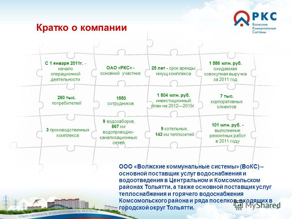 3 C 1 января 2011г. - начало операционной деятельности 1 586 млн. руб. ожидаемая совокупная выручка за 2011 год 101 млн. руб. - выполнение ремонтных работ в 2011 году 1 804 млн. руб. инвестиционный план на 20122015г. 25 лет - срок аренды имущ.комплек