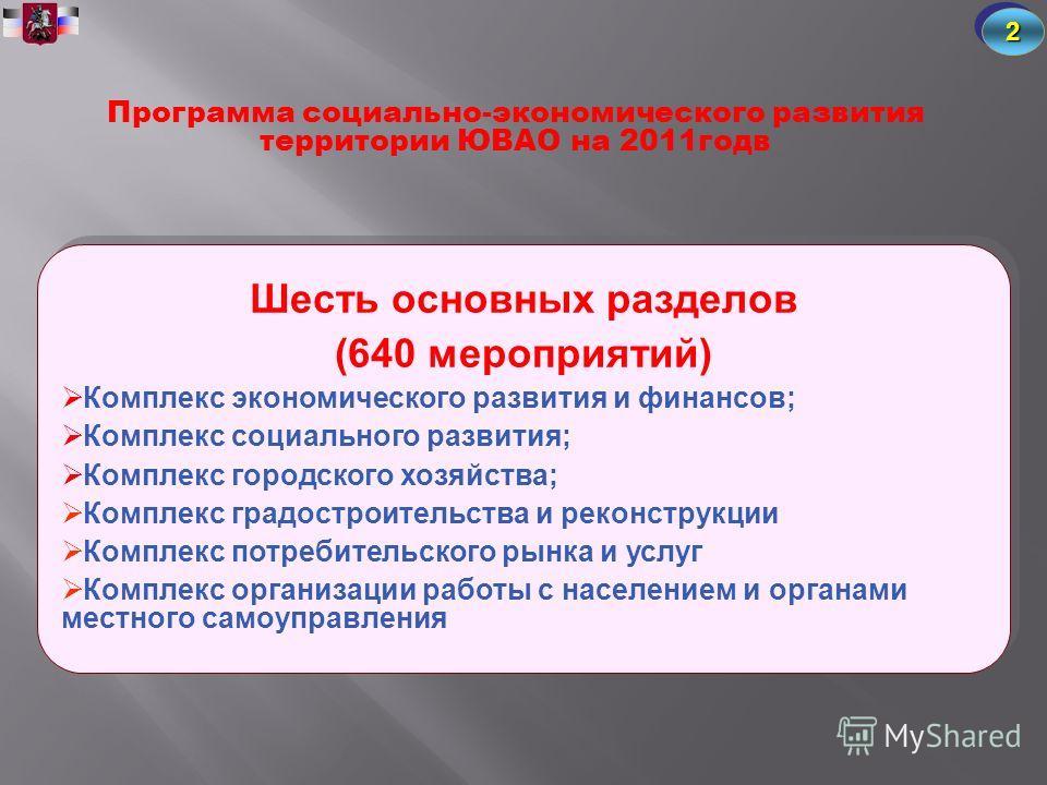 Программа социально-экономического развития территории ЮВАО на 2011годв 22 Шесть основных разделов (640 мероприятий) Комплекс экономического развития и финансов; Комплекс социального развития; Комплекс городского хозяйства; Комплекс градостроительств