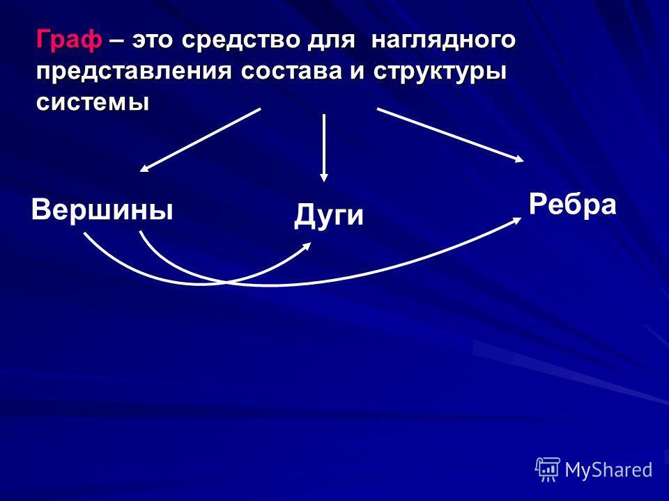 Граф – это средство для наглядного представления состава и структуры системы Вершины Дуги Ребра