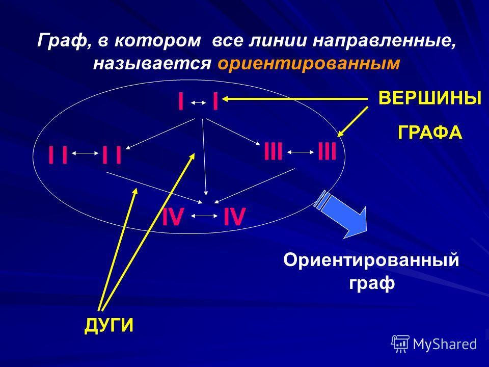 Граф, в котором все линии направленные, называется ориентированным II I III IV Ориентированный граф ДУГИ ВЕРШИНЫ ГРАФА