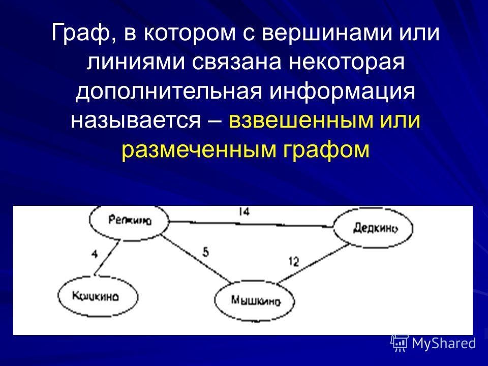 Граф, в котором с вершинами или линиями связана некоторая дополнительная информация называется – взвешенным или размеченным графом