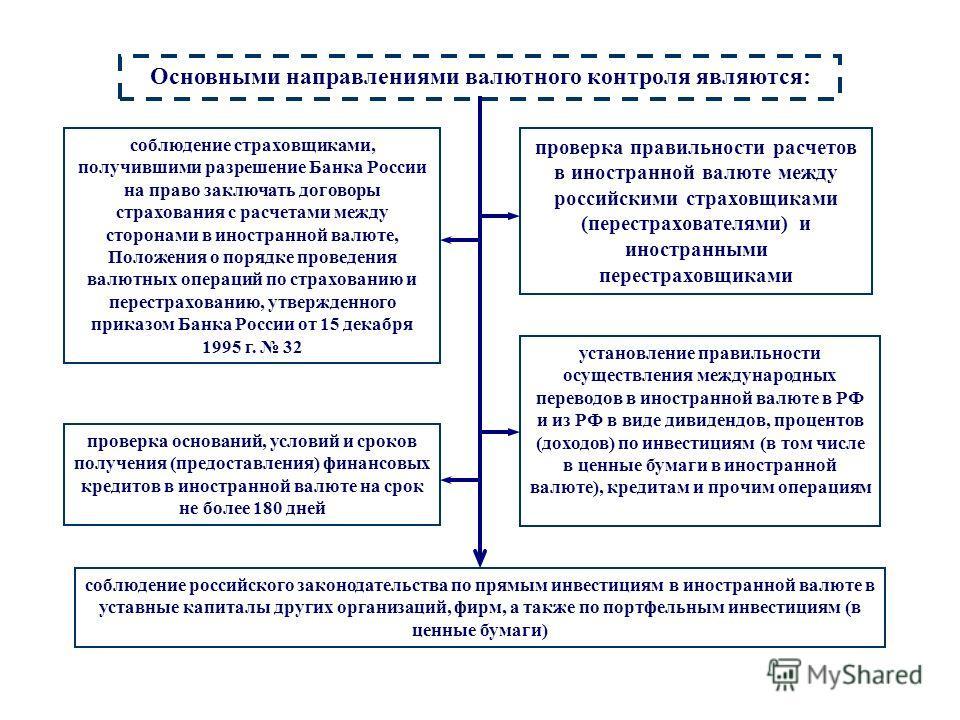 Напр-я валютконтр Основными направлениями валютного контроля являются: соблюдение страховщиками, получившими разрешение Банка России на право заключать договоры страхования с расчетами между сторонами в иностранной валюте, Положения о порядке проведе