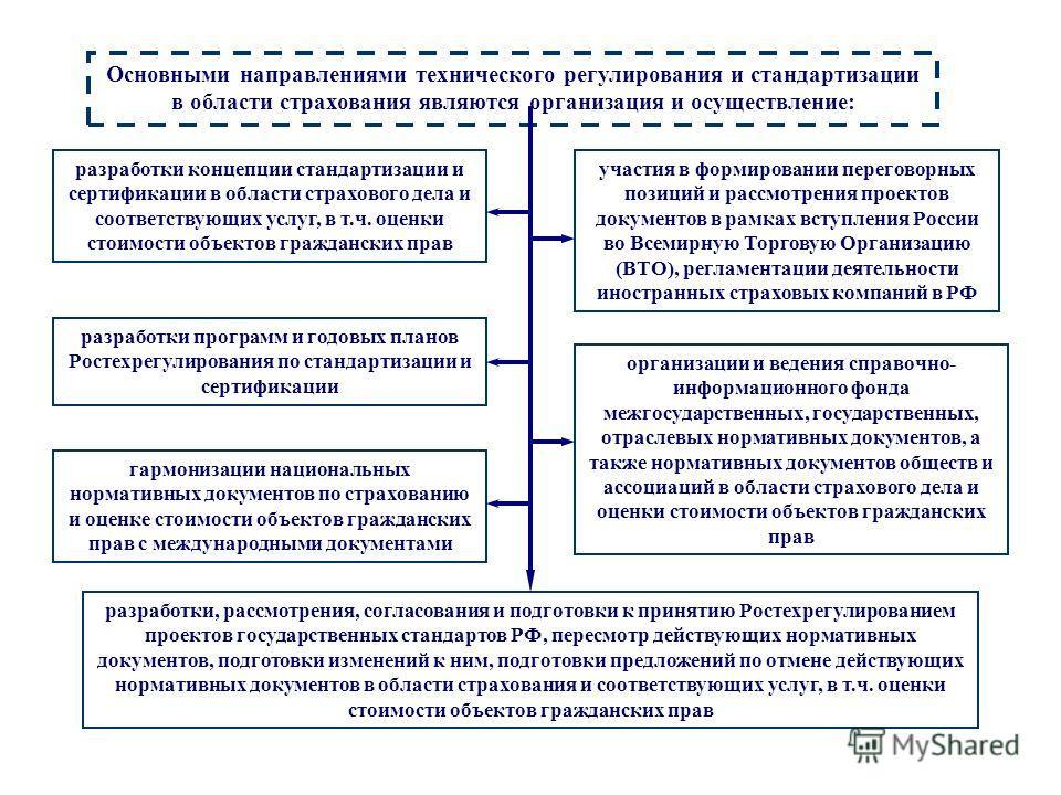 Виды техрег-я Основными направлениями технического регулирования и стандартизации в области страхования являются организация и осуществление: разработки концепции стандартизации и сертификации в области страхового дела и соответствующих услуг, в т.ч.