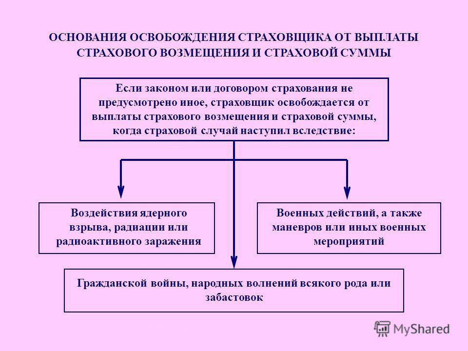 Освоб-е от выплат ОСНОВАНИЯ ОСВОБОЖДЕНИЯ СТРАХОВЩИКА ОТ ВЫПЛАТЫ СТРАХОВОГО ВОЗМЕЩЕНИЯ И СТРАХОВОЙ СУММЫ Военных действий, а также маневров или иных военных мероприятий Воздействия ядерного взрыва, радиации или радиоактивного заражения Если законом ил