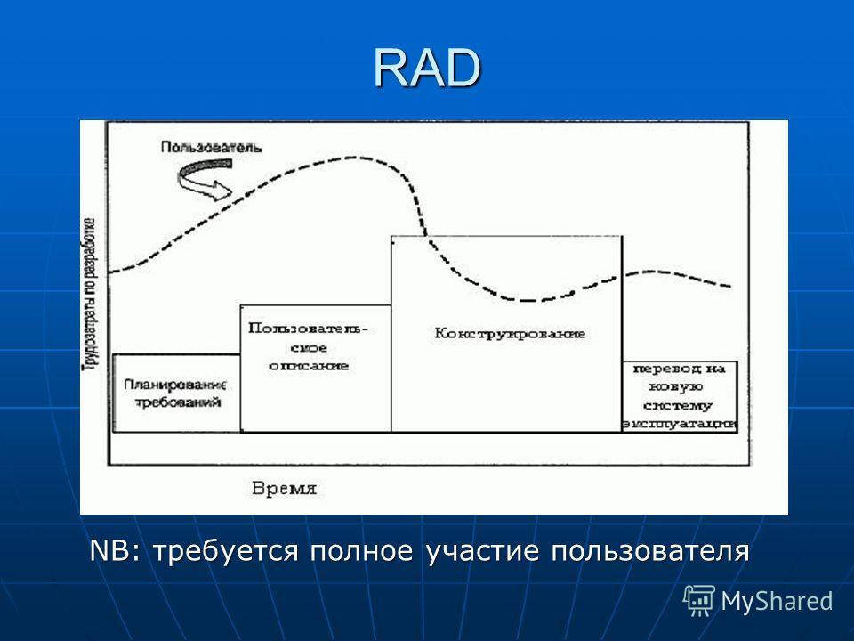 RAD NB: требуется полное участие пользователя
