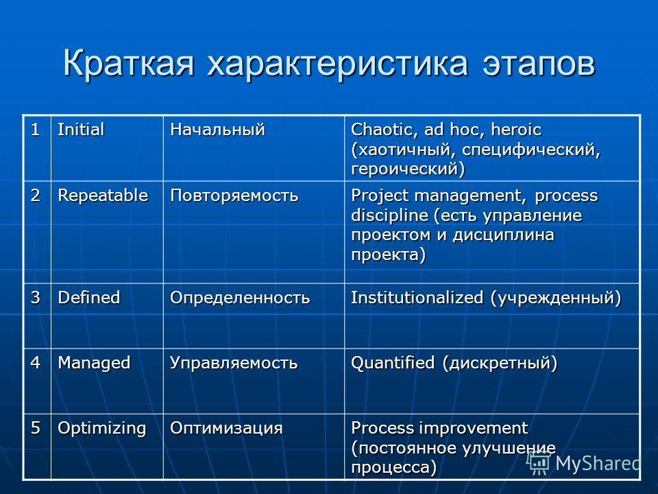 Краткая характеристика этапов 1InitialНачальный Chaotic, ad hoc, heroic (хаотичный, специфический, героический) 2RepeatableПовторяемость Project management, process discipline (есть управление проектом и дисциплина проекта) 3DefinedОпределенность Ins
