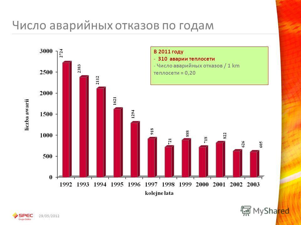 Число аварийных отказов по годам В 2011 году - 310 аварии теплосети - Число аварийных отказов / 1 km теплосети = 0,20 29/05/2012