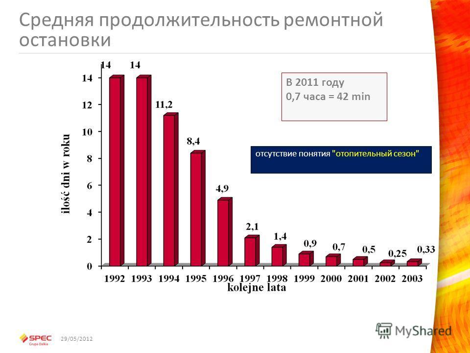 Средняя продолжительность ремонтной остановки В 2011 году 0,7 часа = 42 min отсутствие понятия отопительный сезон 29/05/2012