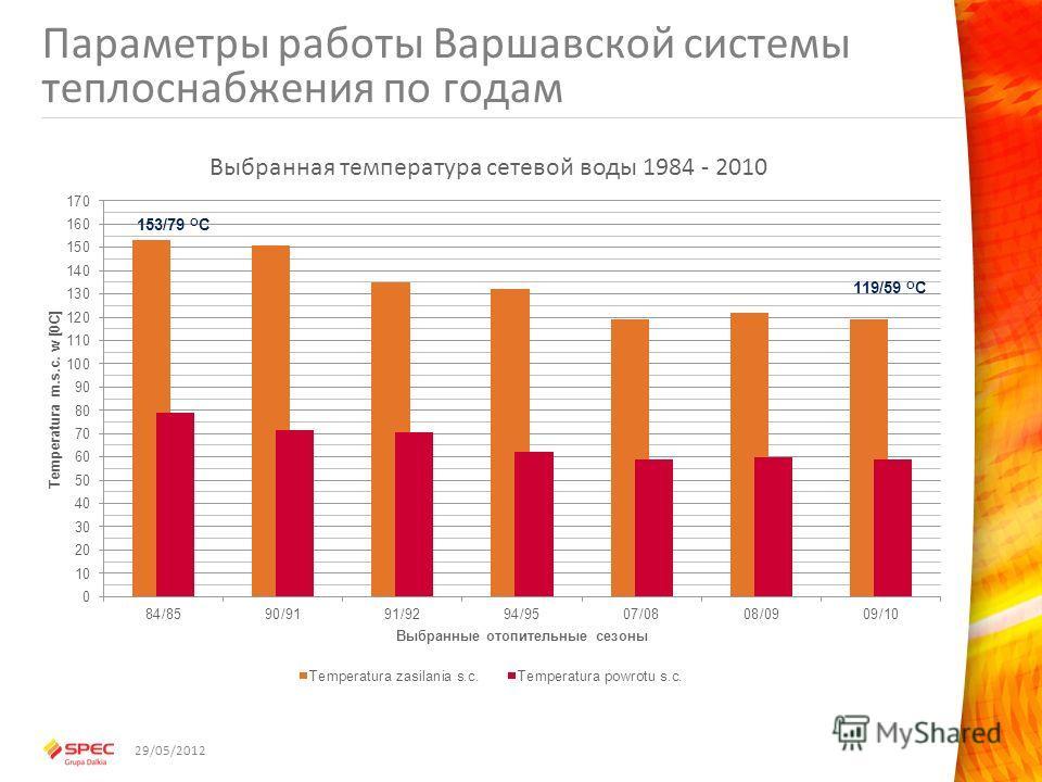 Параметры работы Варшавской системы теплоснабжения по годам 29/05/2012