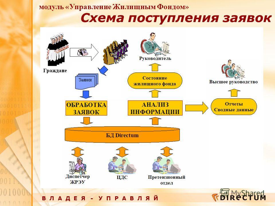 В Л А Д Е Я - У П Р А В Л Я Й модуль «Управление Жилищным Фондом» Схема поступления заявок