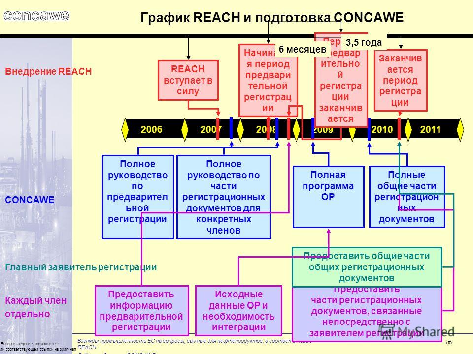 Взгляды промышленности ЕС на вопросы, важные для нефтепродуктов, в соответствии с REACH Л. Кистенбрюггер, CONCAWE Воспроизведение позволяется при наличии соответствующей ссылки на оригинал # 201120092008200720062010 График REACH и подготовка CONCAWE