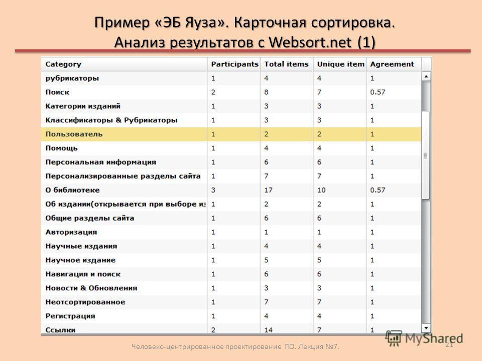 Пример «ЭБ Яуза». Карточная сортировка. Анализ результатов с Websort.net (1) Человеко-центрированное проектирование ПО. Лекция 7. 21