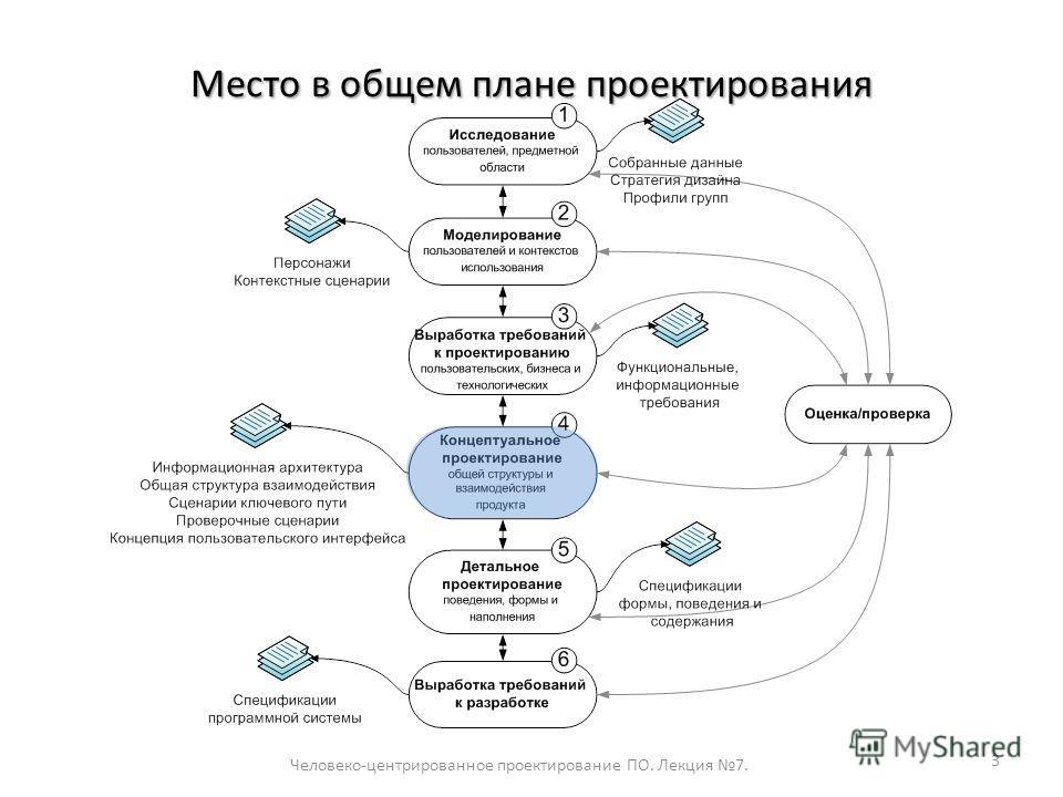 Место в общем плане проектирования Человеко-центрированное проектирование ПО. Лекция 7. 3