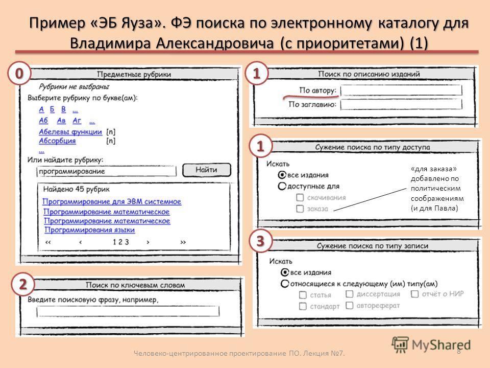 Пример «ЭБ Яуза». ФЭ поиска по электронному каталогу для Владимира Александровича (с приоритетами) (1) Человеко-центрированное проектирование ПО. Лекция 7. 8 3 0 2 1 1 «для заказа» добавлено по политическим соображениям (и для Павла)