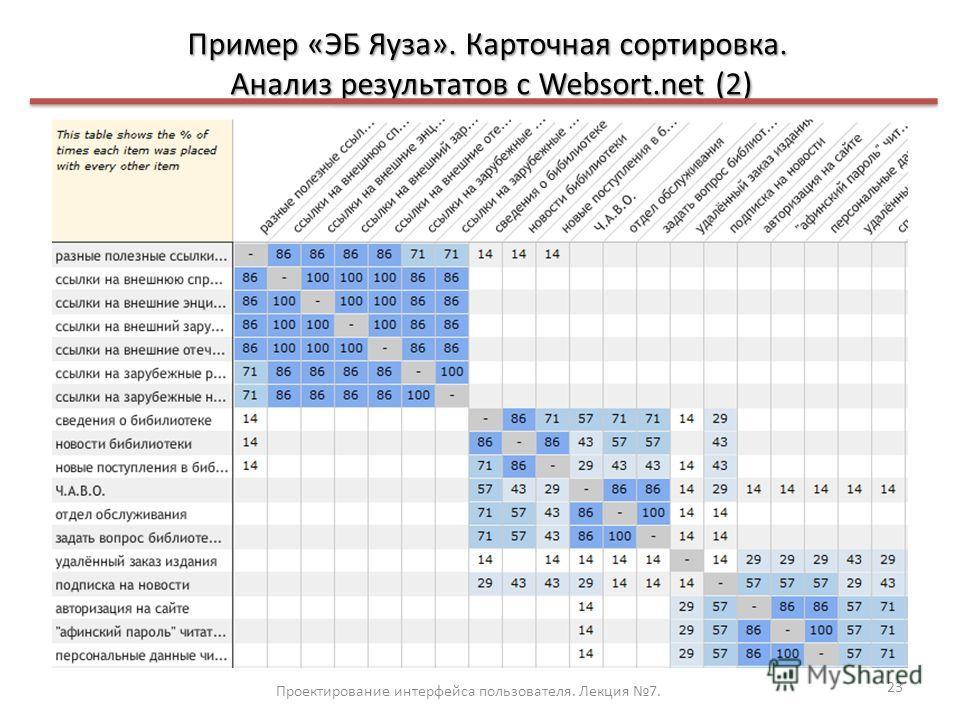 Пример «ЭБ Яуза». Карточная сортировка. Анализ результатов с Websort.net (2) Проектирование интерфейса пользователя. Лекция 7. 23