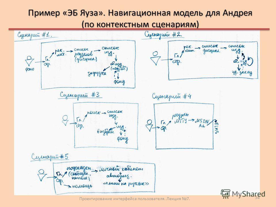 Пример «ЭБ Яуза». Навигационная модель для Андрея (по контекстным сценариям) Проектирование интерфейса пользователя. Лекция 7. 34
