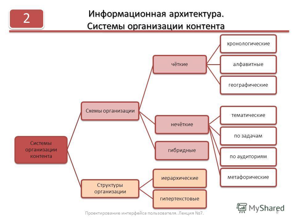 Информационная архитектура. Системы организации контента Проектирование интерфейса пользователя. Лекция 7. 8 2 Системы организации контента Схемы организациичёткиехронологическиеалфавитныегеографическиенечёткиетематическиепо задачампо аудиториямметаф