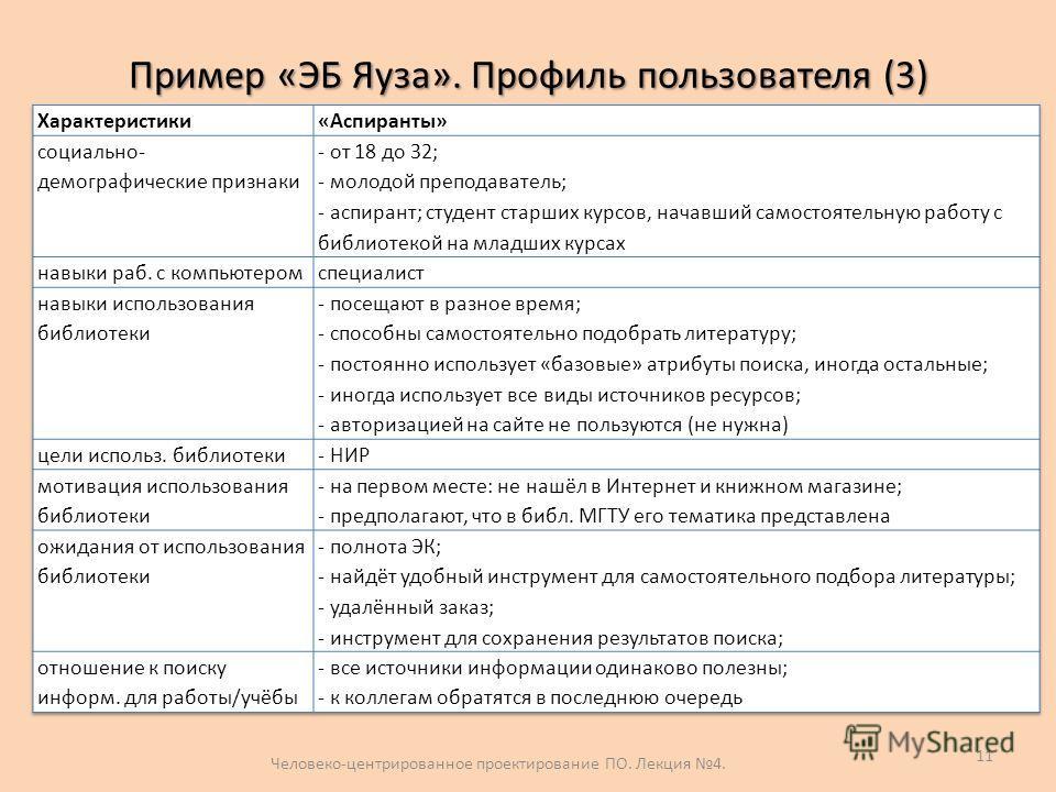 Пример «ЭБ Яуза». Профиль пользователя (3) Человеко-центрированное проектирование ПО. Лекция 4. 11