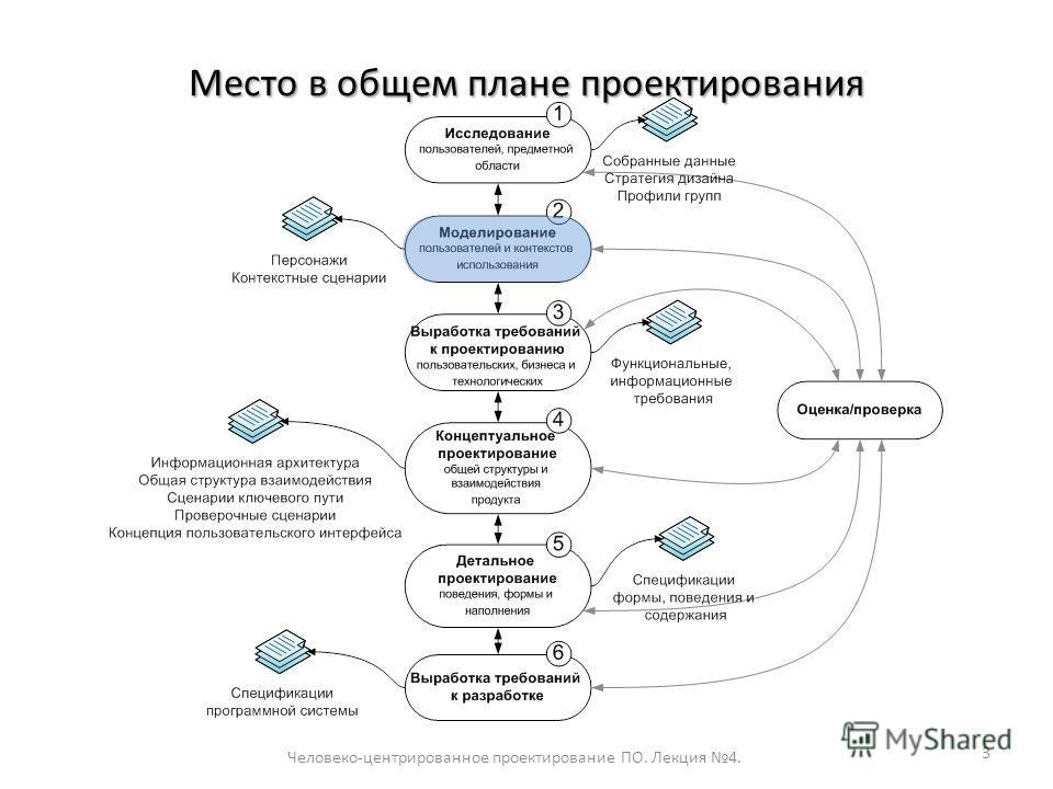Место в общем плане проектирования Человеко-центрированное проектирование ПО. Лекция 4. 3