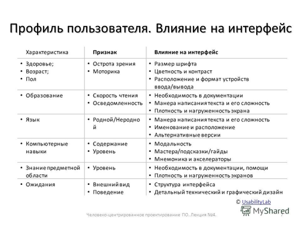 Профиль пользователя. Влияние на интерфейс Человеко-центрированное проектирование ПО. Лекция 4.7 © UsabilityLabUsabilityLab