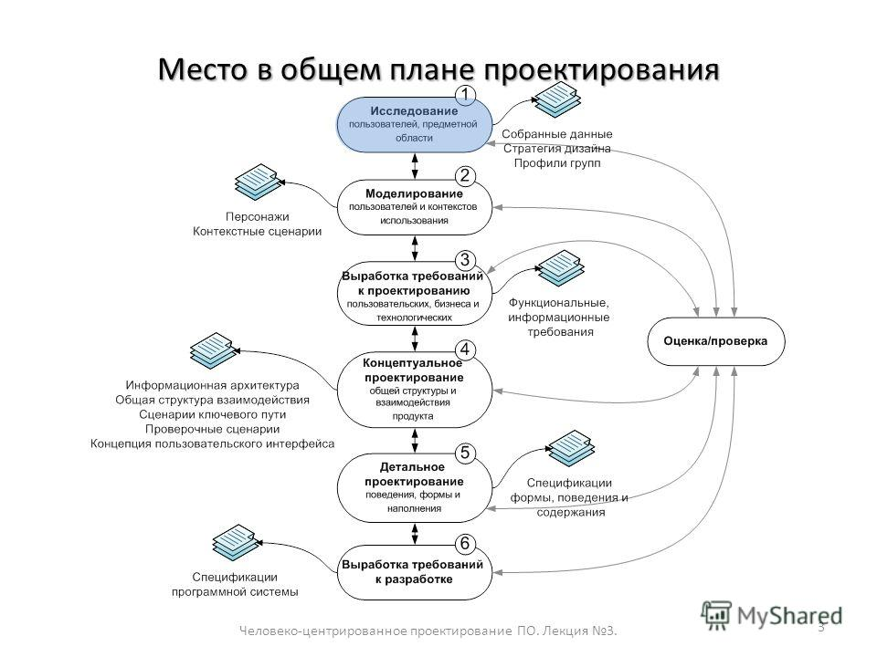 Место в общем плане проектирования Человеко-центрированное проектирование ПО. Лекция 3. 3